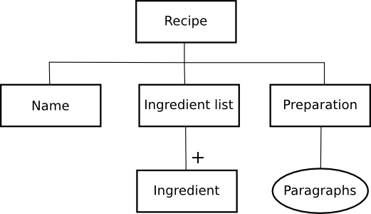 managing xml assets in a developing environment : latex tree diagram - findchart.co